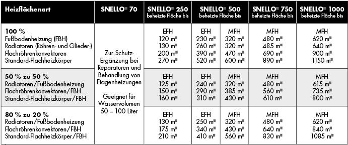 Welchen Snello® braucht die Heizung?