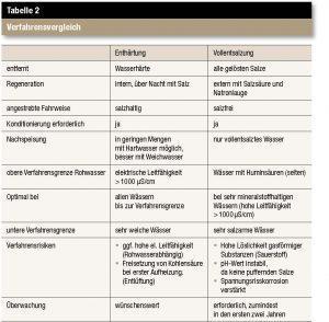 2010- Fahrweisen für Heizungswasser