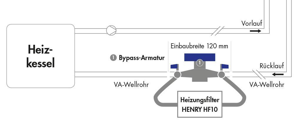 Anschlussschema Bypass Heizungsfilter